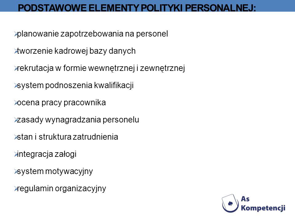 Podstawowe elementy polityki personalnej: