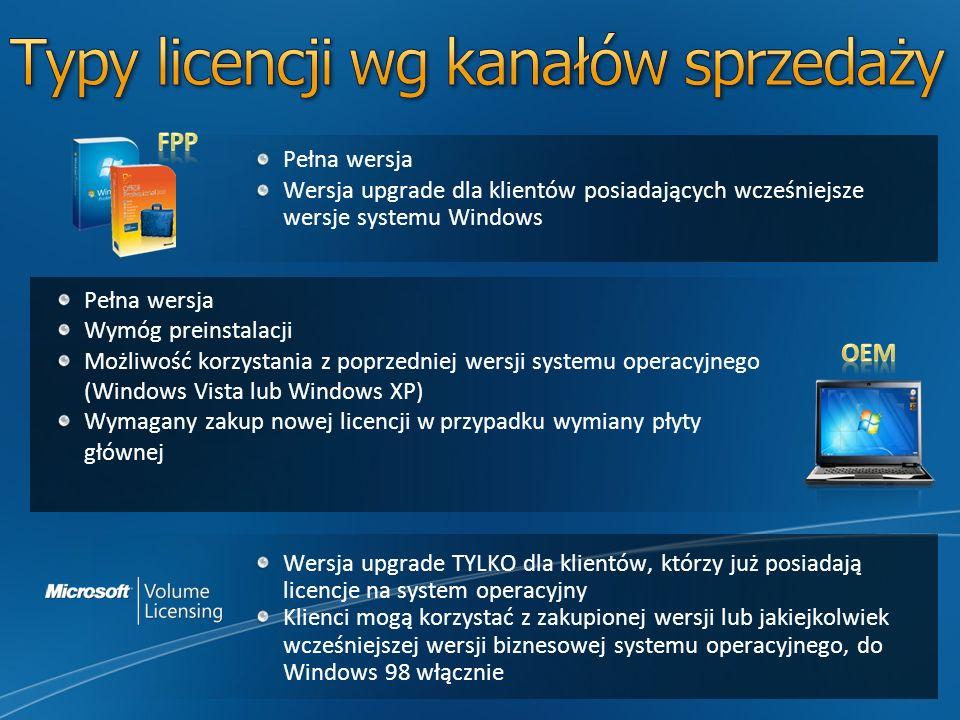 Typy licencji wg kanałów sprzedaży