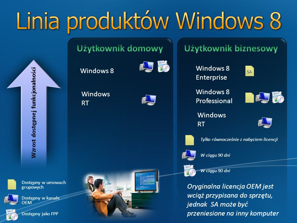Linia produktów Windows 8