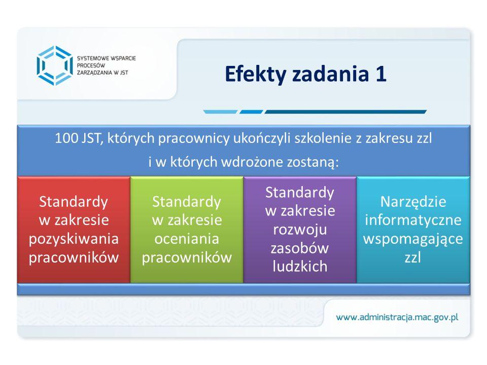 Efekty zadania 1 Standardy w zakresie pozyskiwania pracowników