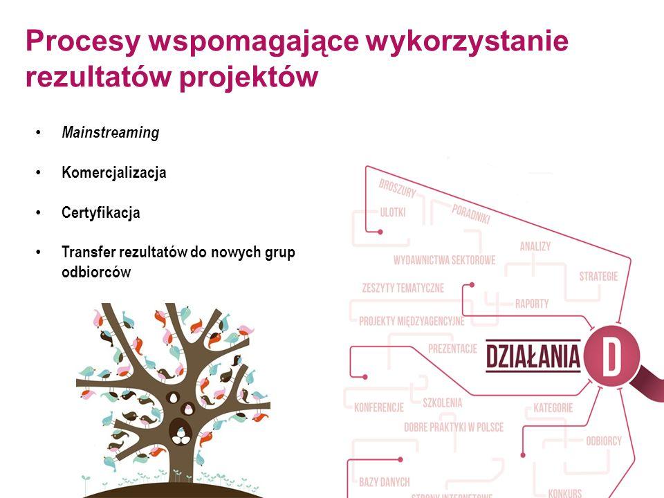 Procesy wspomagające wykorzystanie rezultatów projektów