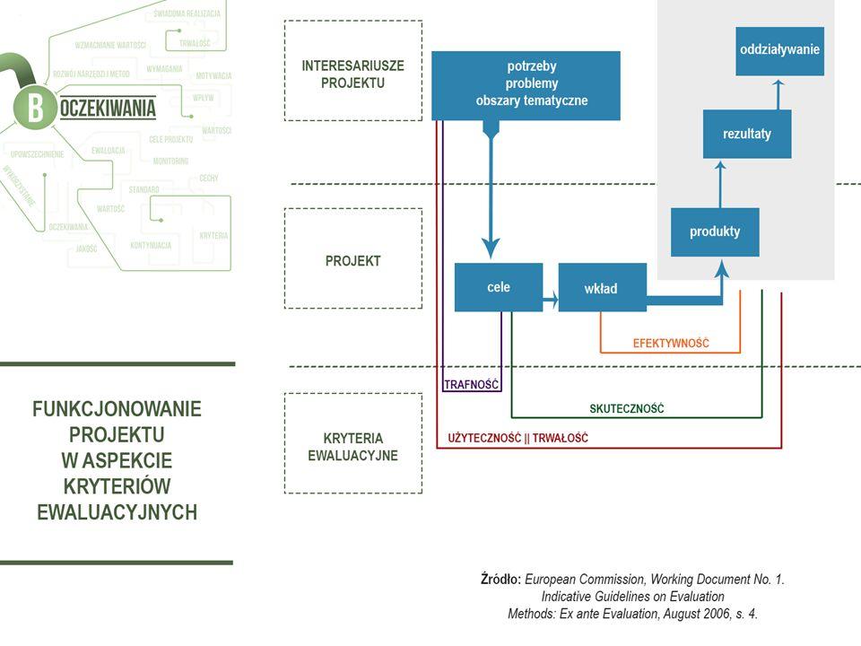 Funkcjonowanie projektu w aspekcie kryteriów ewaluacyjnych, a także w kontekście oddziaływania na potrzeby i cele interesariuszy projektu przedstawia powyższy rysunek.