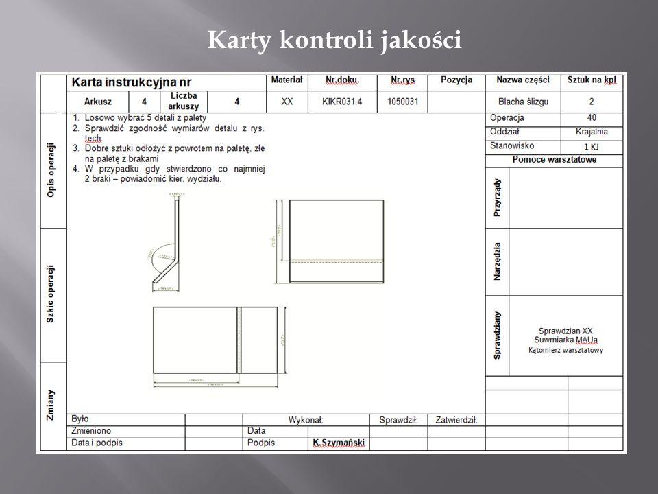 Karty kontroli jakości