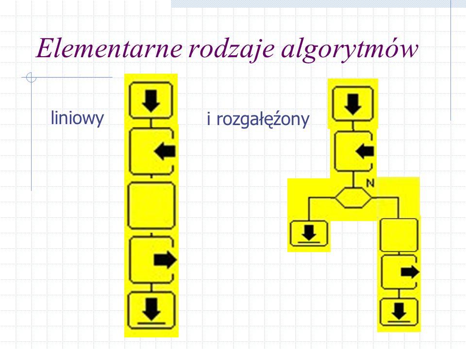 Elementarne rodzaje algorytmów