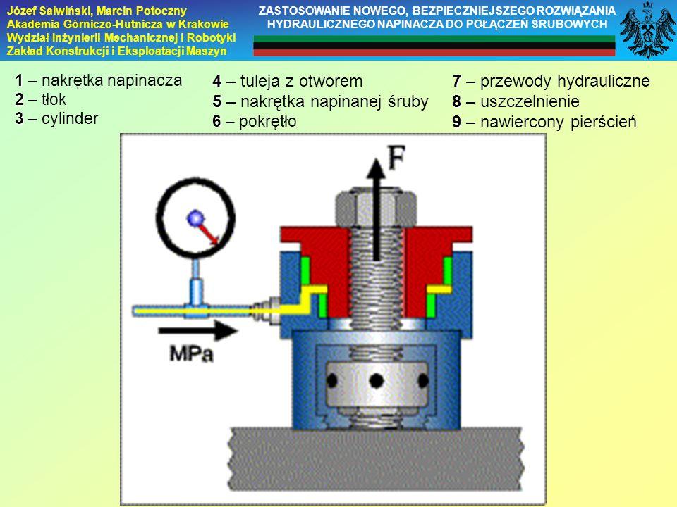 5 – nakrętka napinanej śruby 7 – przewody hydrauliczne