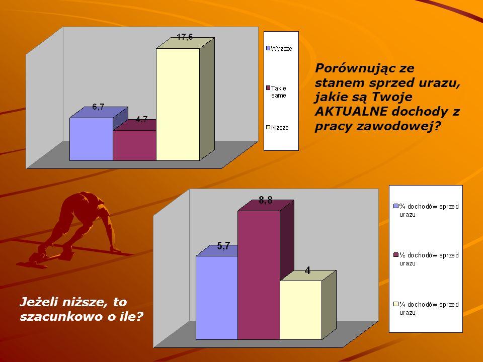 Porównując ze stanem sprzed urazu, jakie są Twoje AKTUALNE dochody z pracy zawodowej