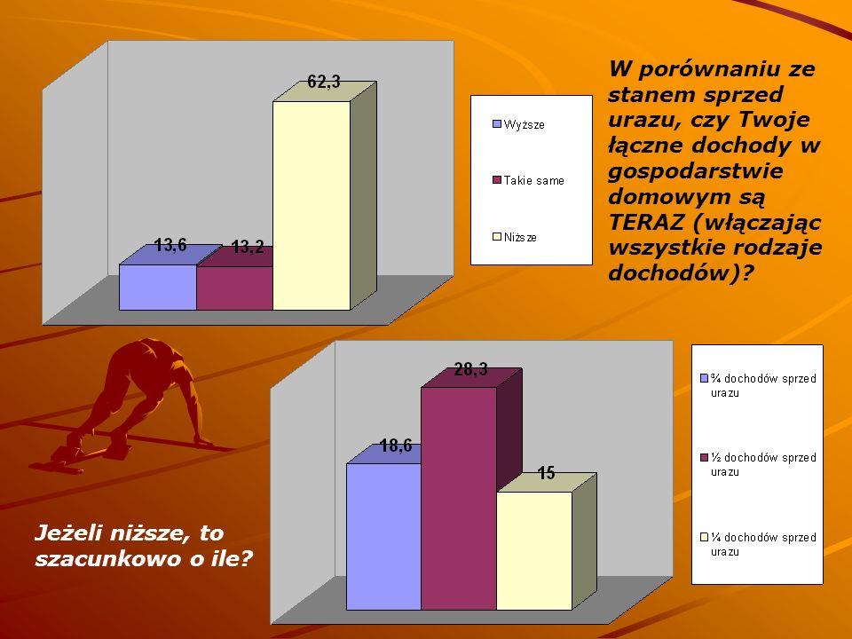 W porównaniu ze stanem sprzed urazu, czy Twoje łączne dochody w gospodarstwie domowym są TERAZ (włączając wszystkie rodzaje dochodów)