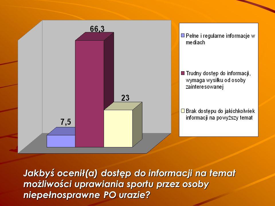 Jakbyś ocenił(a) dostęp do informacji na temat możliwości uprawiania sportu przez osoby niepełnosprawne PO urazie