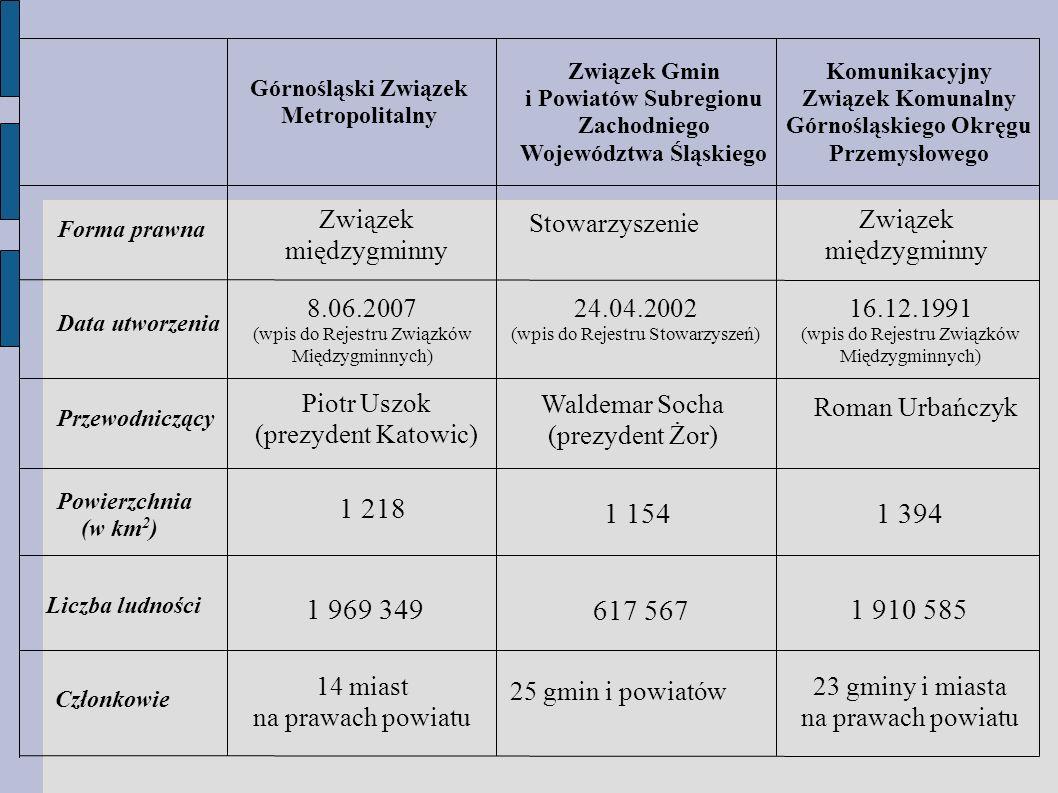 Związek Gmin i Powiatów Subregionu Zachodniego. Województwa Śląskiego. Komunikacyjny. Związek Komunalny Górnośląskiego Okręgu Przemysłowego.