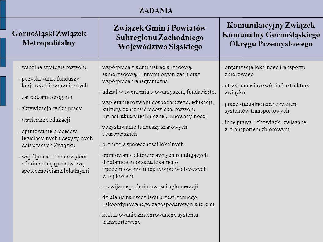Komunikacyjny Związek Komunalny Górnośląskiego Okręgu Przemysłowego