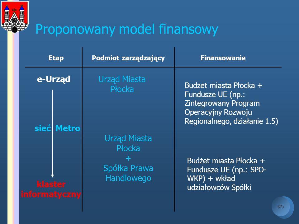 Proponowany model finansowy