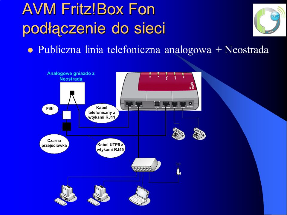 AVM Fritz!Box Fon podłączenie do sieci