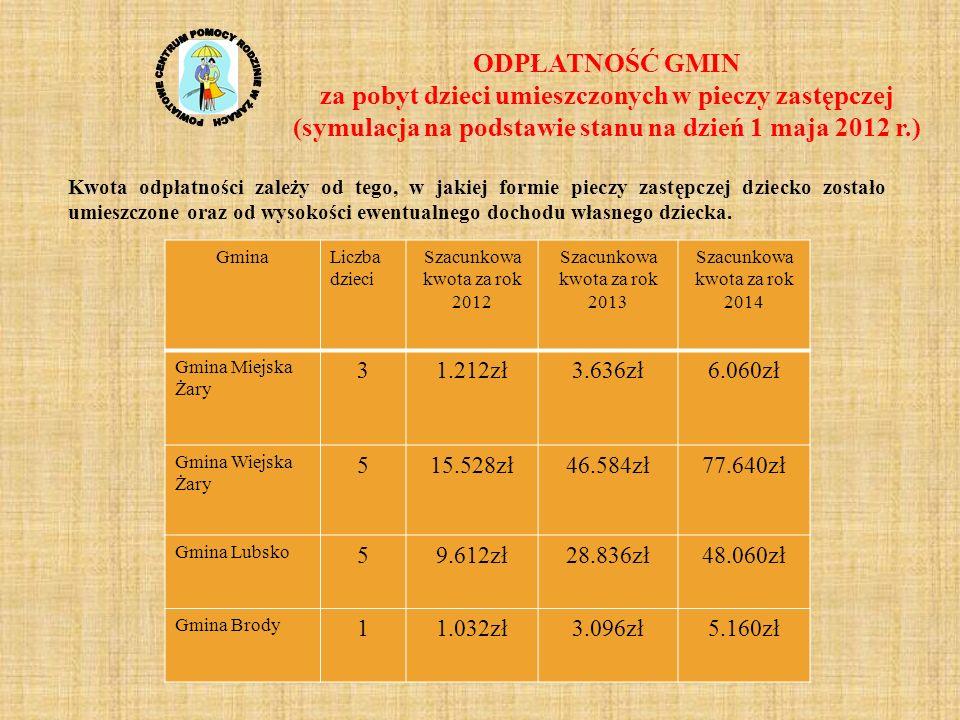 ODPŁATNOŚĆ GMIN za pobyt dzieci umieszczonych w pieczy zastępczej (symulacja na podstawie stanu na dzień 1 maja 2012 r.)