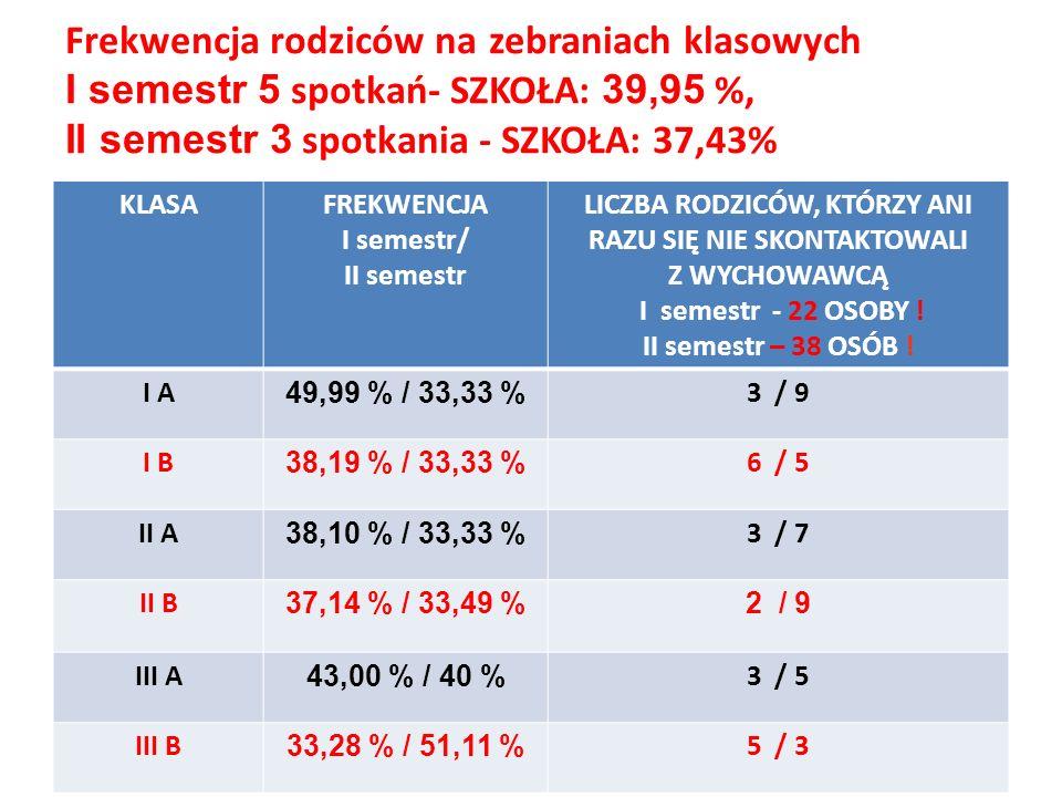 Frekwencja rodziców na zebraniach klasowych I semestr 5 spotkań- SZKOŁA: 39,95 %, II semestr 3 spotkania - SZKOŁA: 37,43%