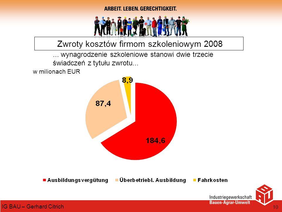 Zwroty kosztów firmom szkoleniowym 2008