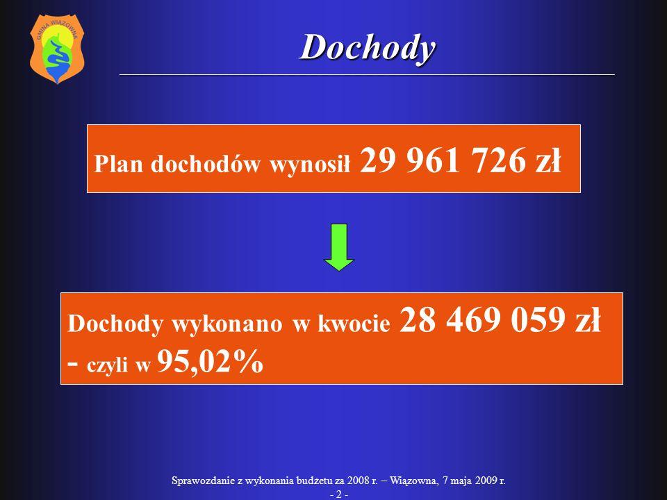 Plan dochodów wynosił 29 961 726 zł