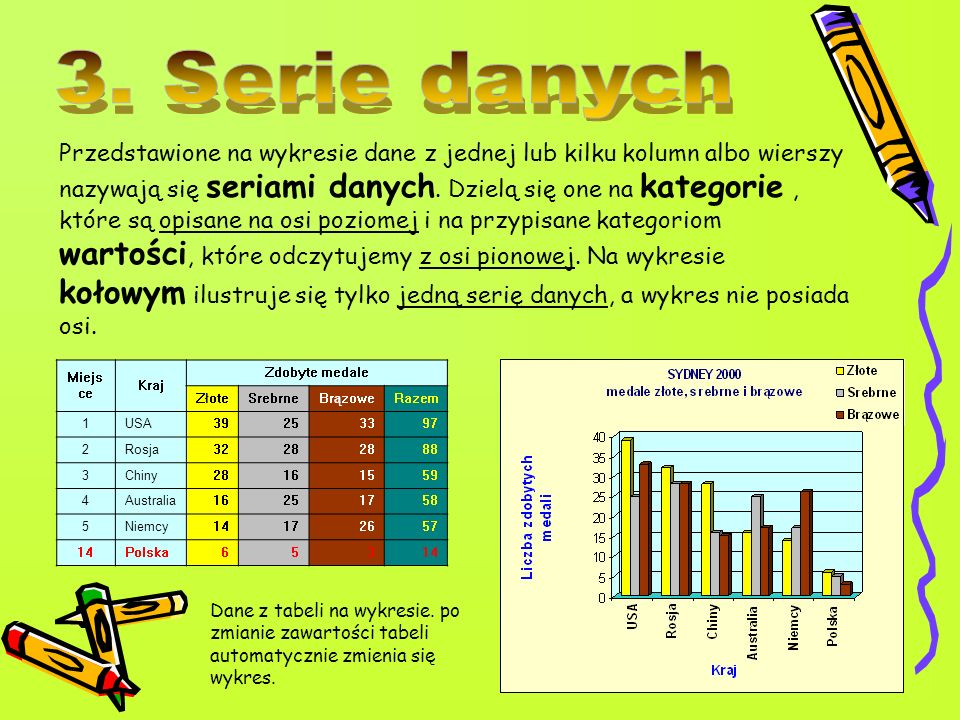 3. Serie danych
