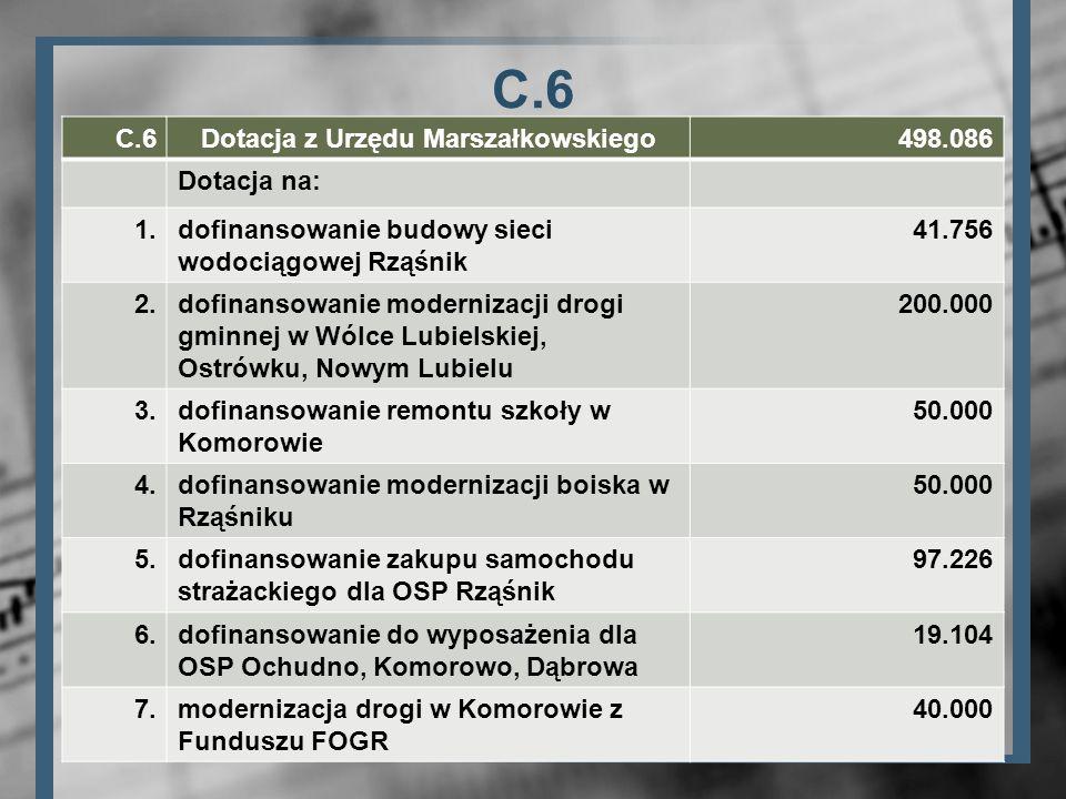 Dotacja z Urzędu Marszałkowskiego