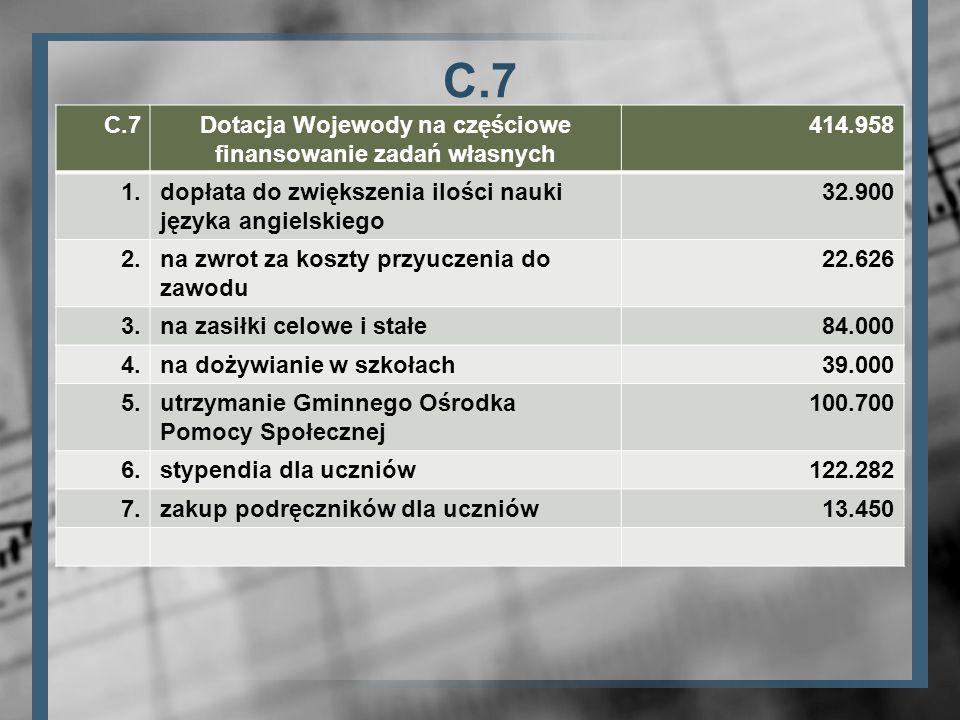 Dotacja Wojewody na częściowe finansowanie zadań własnych