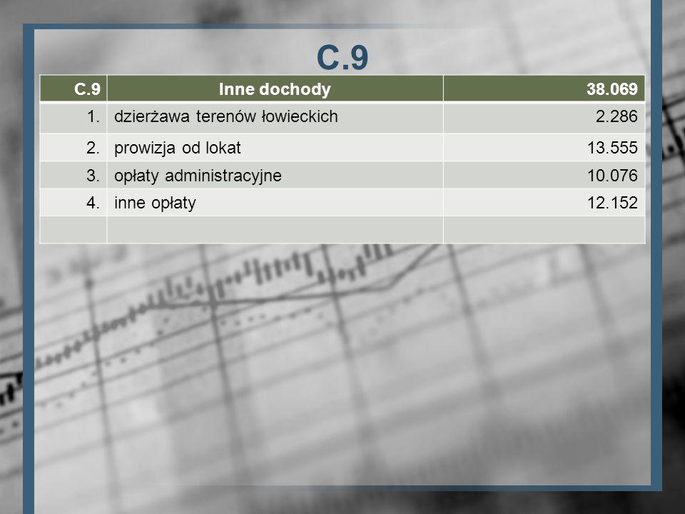C.9 C.9 Inne dochody 38.069 1. dzierżawa terenów łowieckich 2.286 2.