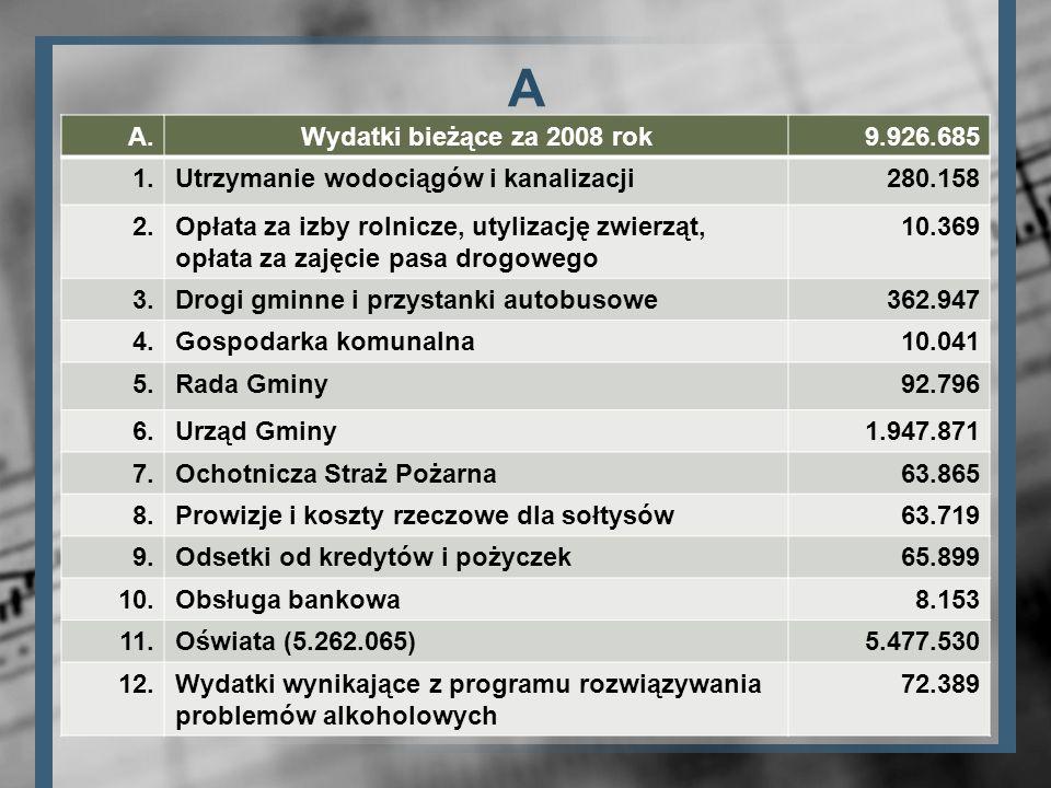 A A. Wydatki bieżące za 2008 rok 9.926.685 1.
