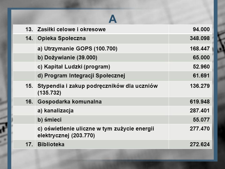 A 13. Zasiłki celowe i okresowe 94.000 14. Opieka Społeczna 348.098