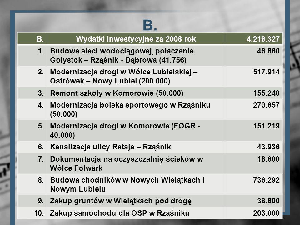 Wydatki inwestycyjne za 2008 rok