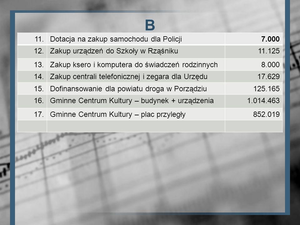 B 11. Dotacja na zakup samochodu dla Policji 7.000 12.