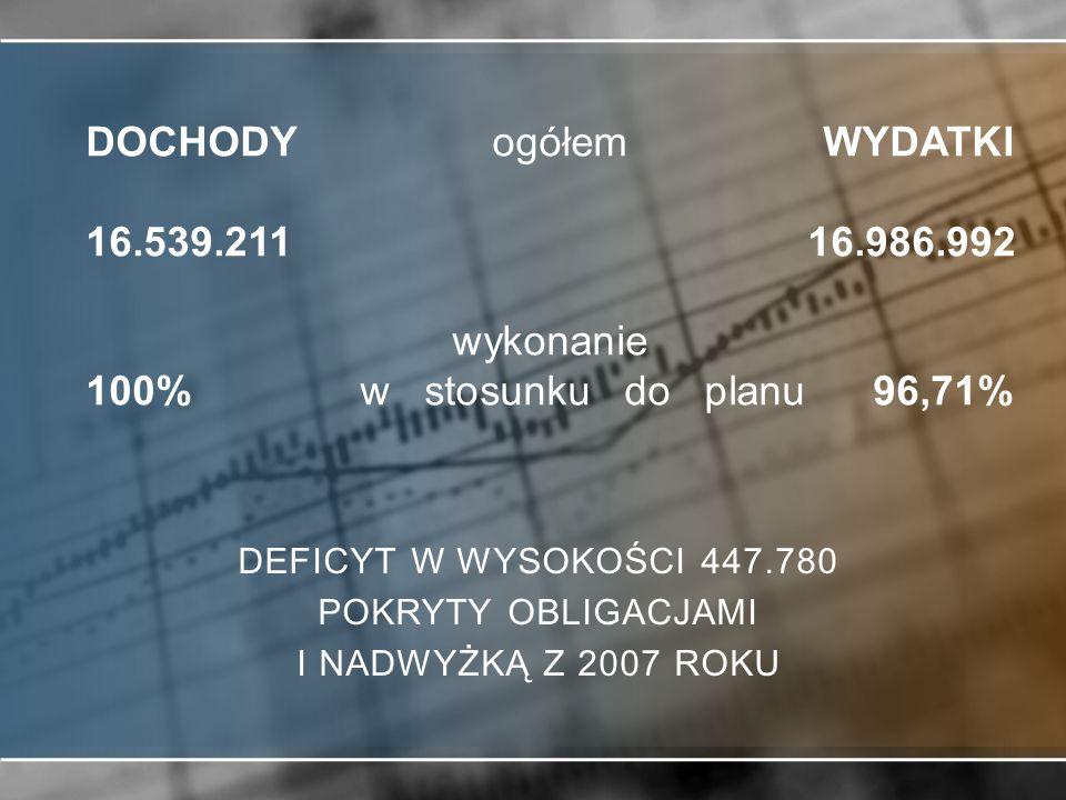 DOCHODY ogółem WYDATKI 16. 539. 211 16. 986