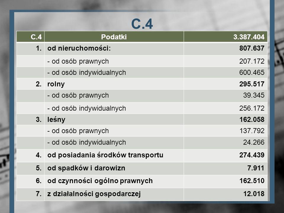 C.4 C.4 Podatki 3.387.404 1. od nieruchomości: 807.637