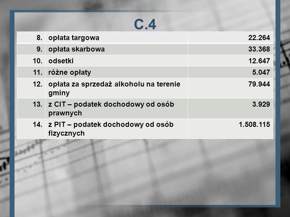 C.4 8. opłata targowa 22.264 9. opłata skarbowa 33.368 10. odsetki