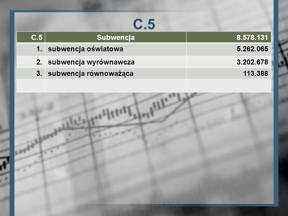 C.5 C.5 Subwencja 8.578.131 1. subwencja oświatowa 5.262.065 2.