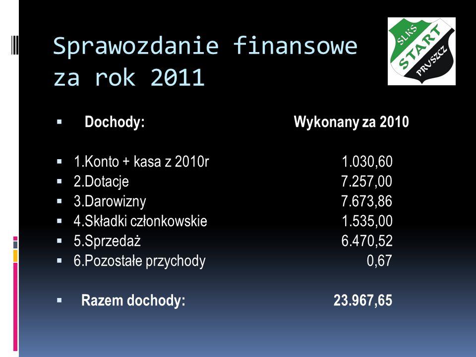 Sprawozdanie finansowe za rok 2011