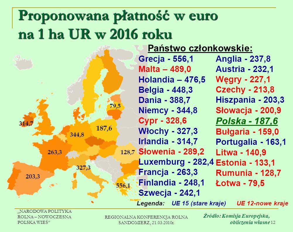 Proponowana płatność w euro na 1 ha UR w 2016 roku
