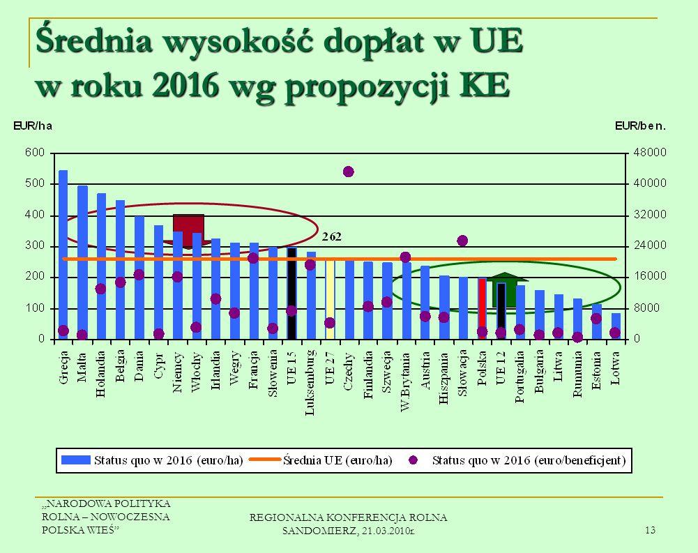 Średnia wysokość dopłat w UE w roku 2016 wg propozycji KE