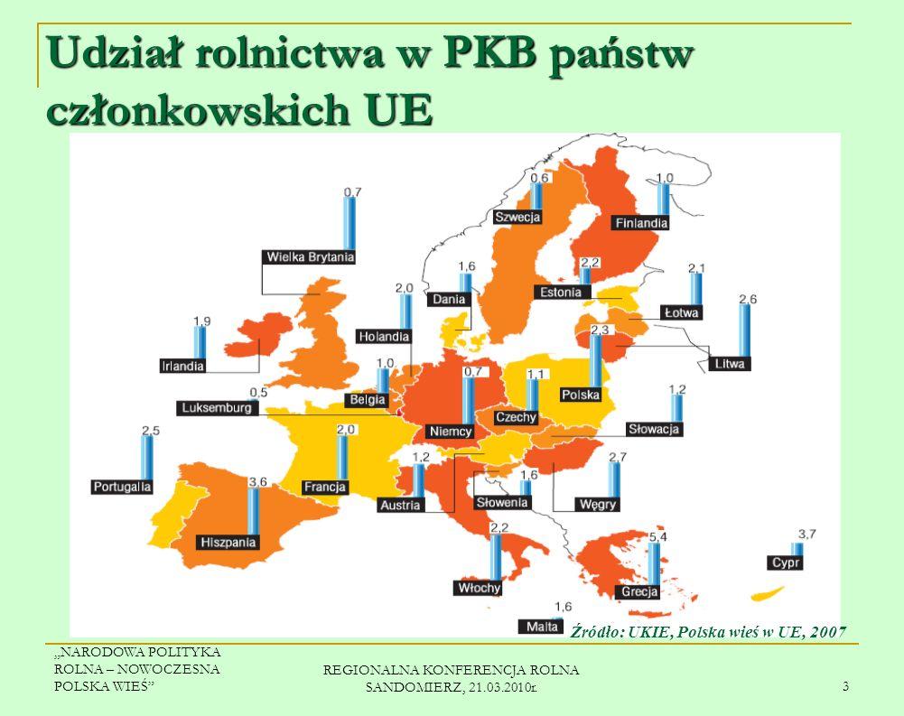 Udział rolnictwa w PKB państw członkowskich UE