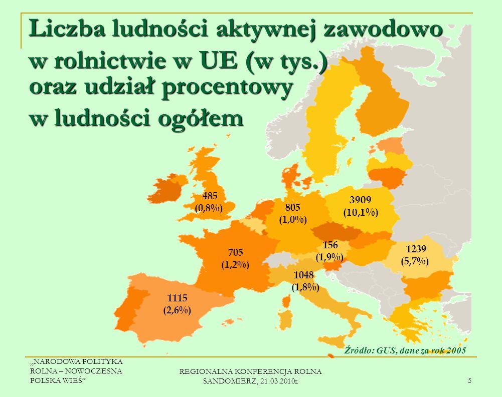 Liczba ludności aktywnej zawodowo w rolnictwie w UE (w tys.)