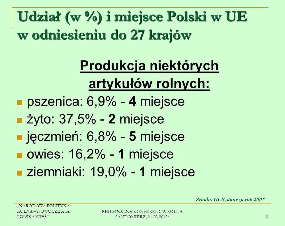 Udział (w %) i miejsce Polski w UE w odniesieniu do 27 krajów