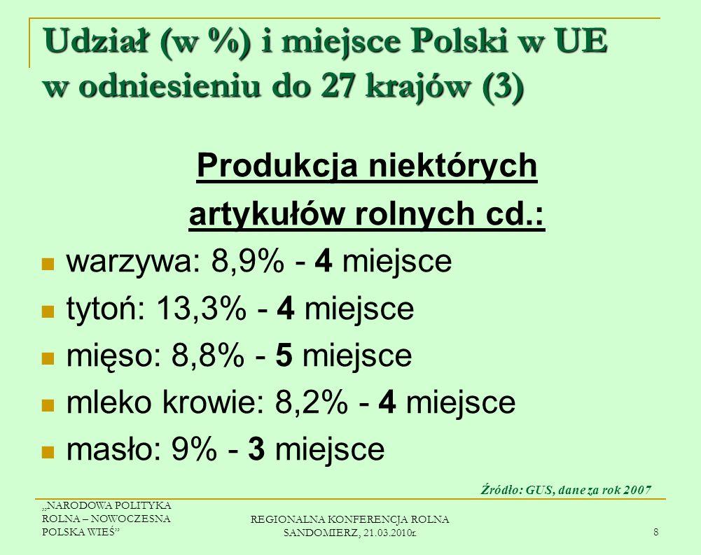 Udział (w %) i miejsce Polski w UE w odniesieniu do 27 krajów (3)