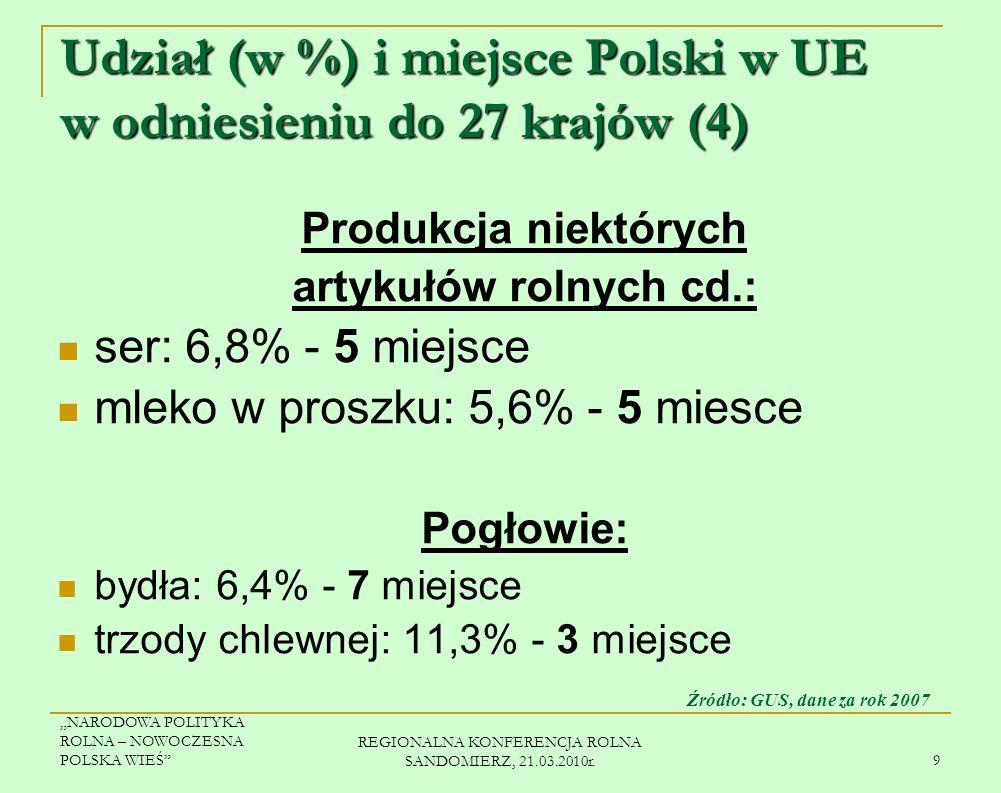 Udział (w %) i miejsce Polski w UE w odniesieniu do 27 krajów (4)