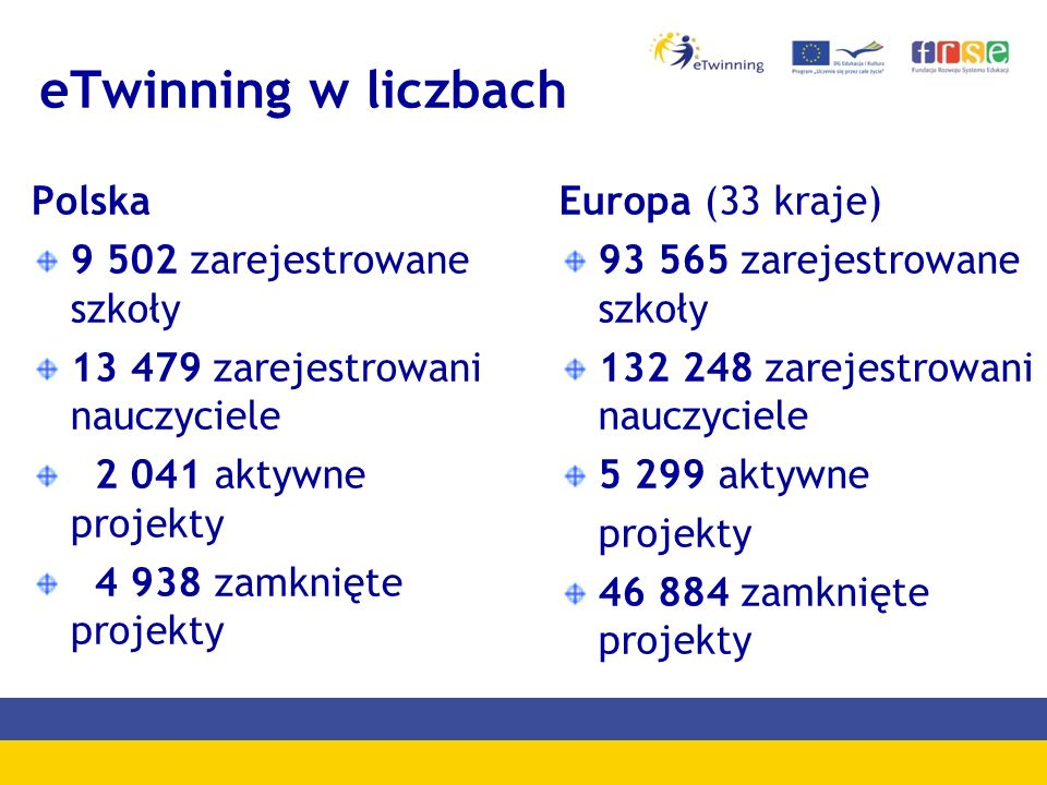 eTwinning w liczbach Polska 9 502 zarejestrowane szkoły