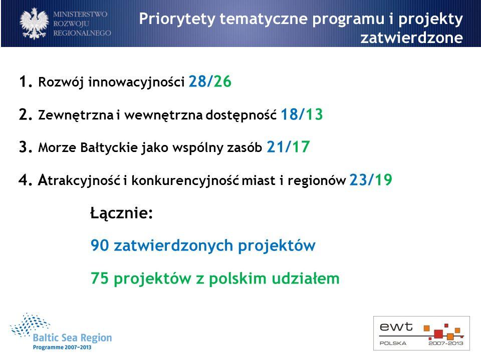 Priorytety tematyczne programu i projekty zatwierdzone