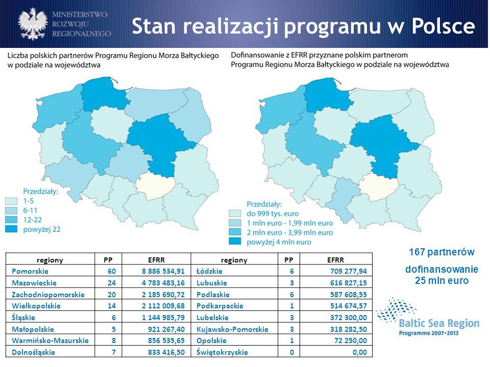Stan realizacji programu w Polsce dofinansowanie 25 mln euro