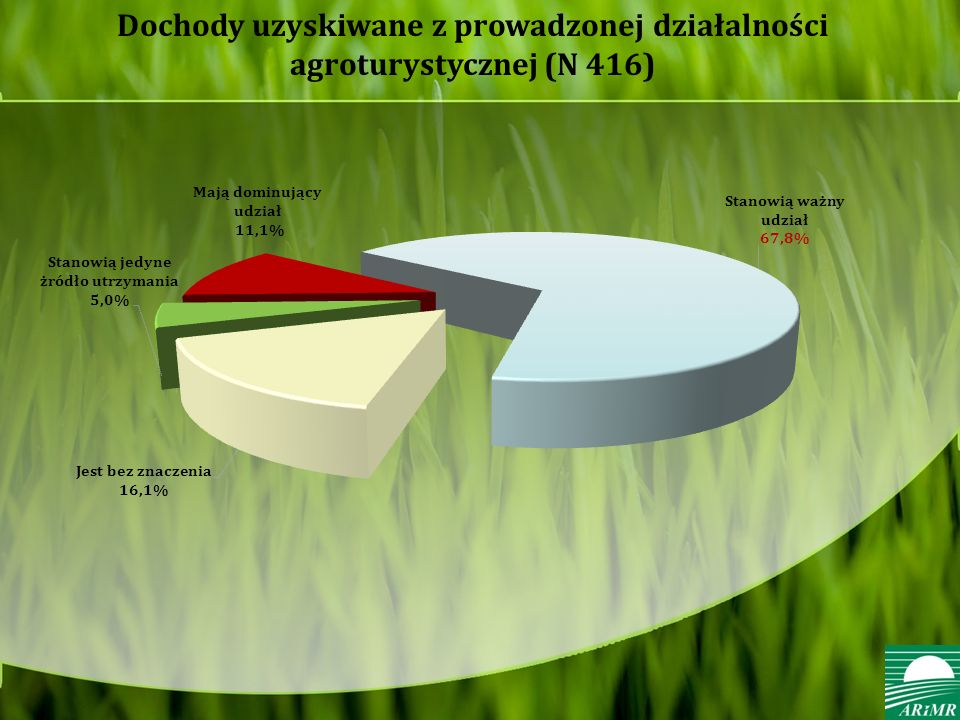 Dochody uzyskiwane z prowadzonej działalności agroturystycznej (N 416)