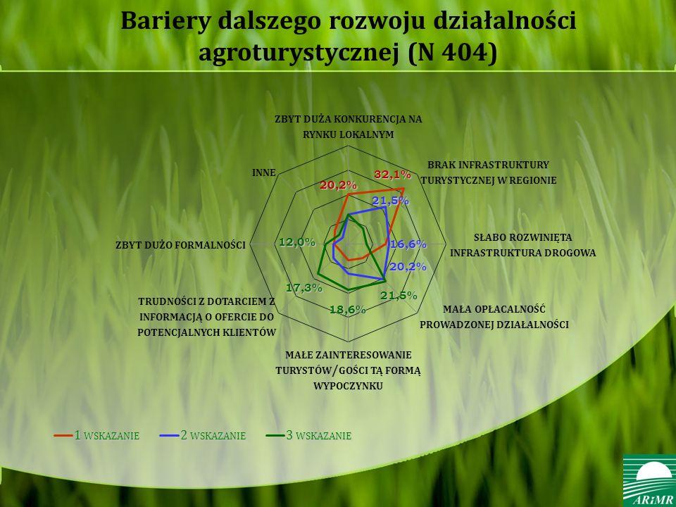 Bariery dalszego rozwoju działalności agroturystycznej (N 404)