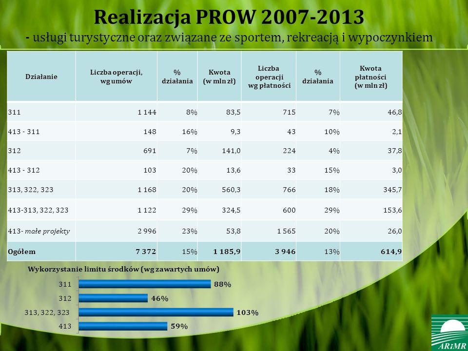 Realizacja PROW 2007-2013 - usługi turystyczne oraz związane ze sportem, rekreacją i wypoczynkiem