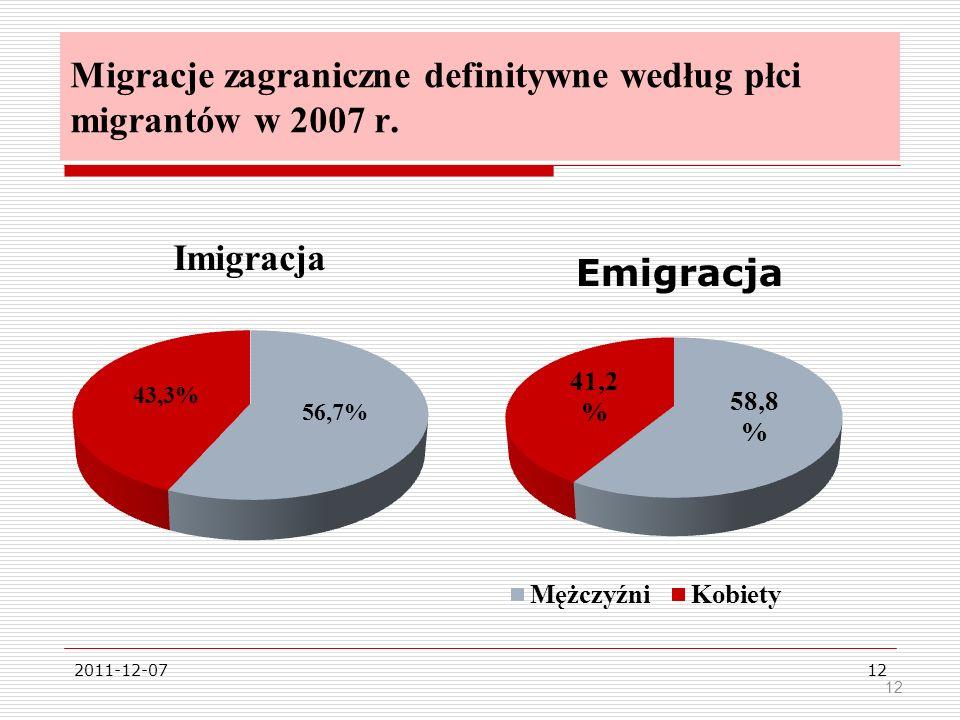 Migracje zagraniczne definitywne według płci migrantów w 2007 r.