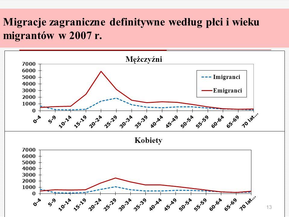 Migracje zagraniczne definitywne według płci i wieku migrantów w 2007 r.