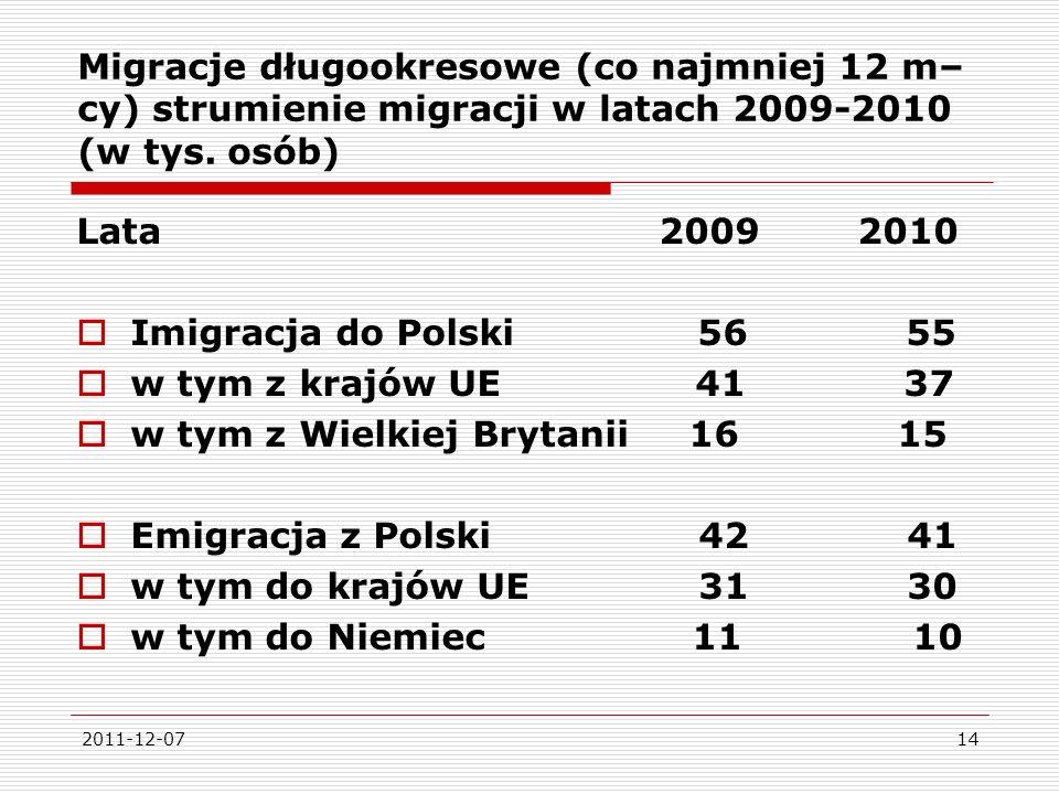 w tym z Wielkiej Brytanii 16 15 Emigracja z Polski 42 41