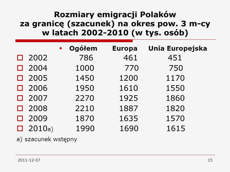 Rozmiary emigracji Polaków za granicę (szacunek) na okres pow